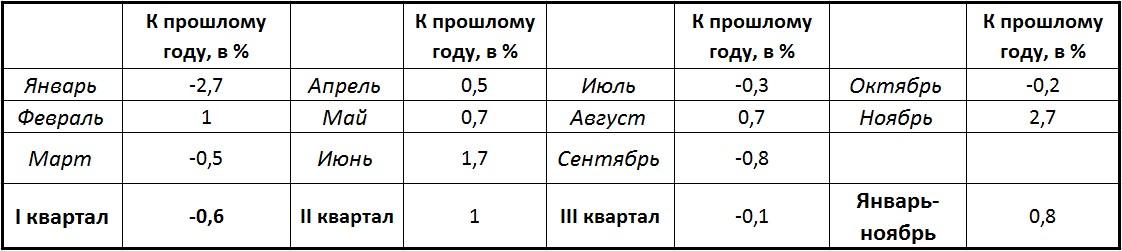 Промышленное производство России