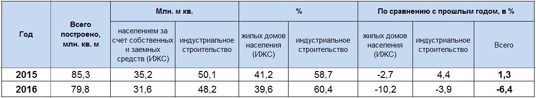 Объем введенных в эксплуатацию квадратных метров жилья в 2015 - 2016 гг.