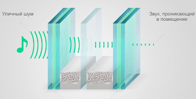 Шумоизоляционное стекло = шумозащитные окна