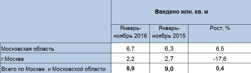 строительство в Москве и Московской области
