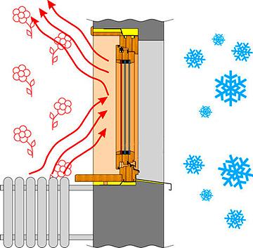 Разработаны теплосберегающие жалюзи, томский Институт сильноточной электроники СО РАН