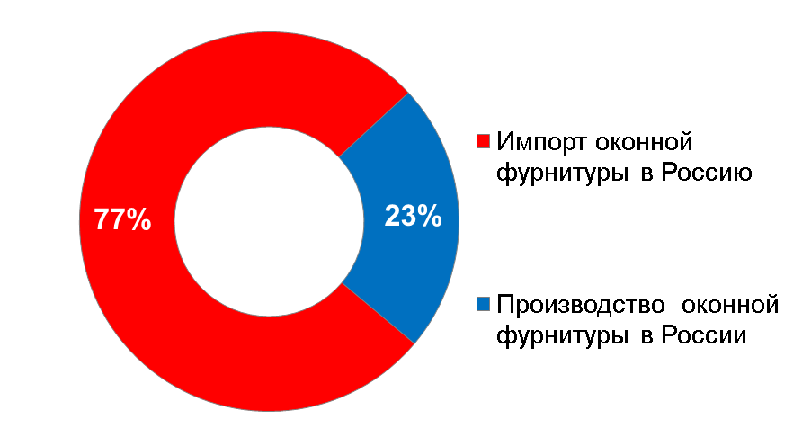 Оконная фурнитура, соотношение Импорта и Российского производства