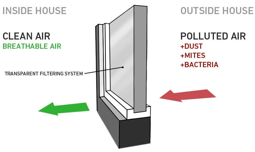Окно-очиститель воздуха Clear Window
