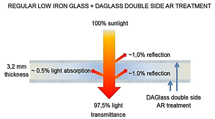 Антибликовое стекло Daglass, Effect Glass