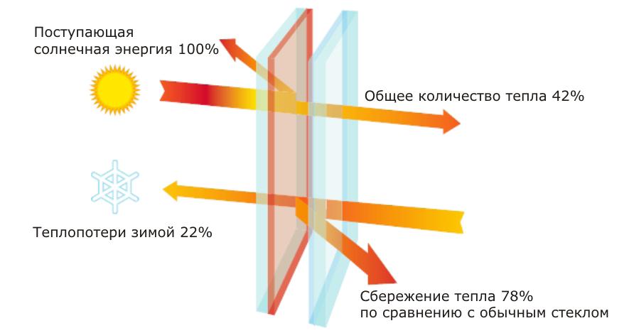 Климатическая плёнка Прохлада в Кызылорде